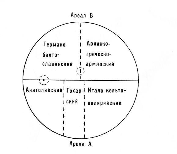 В самой...  Рис. 79.  Схеме первоначального разделения индоевропейских языков.